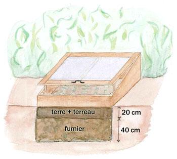 Disposition de la couche chaude sous le châssis