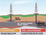 La menace gaz de schiste