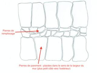 Mur en pierre sèche, vu du dessus