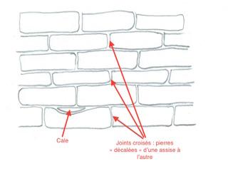Mur en pierre sèche : joints croisés