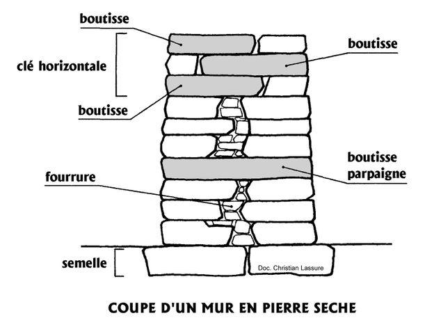 Monter un muret en pierre s che - Prix construction mur en pierre ...